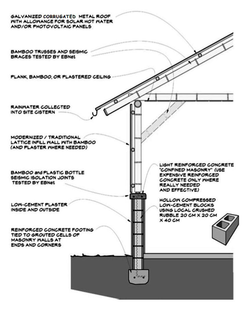 Un sistema de construcción para climas tropicales basado en