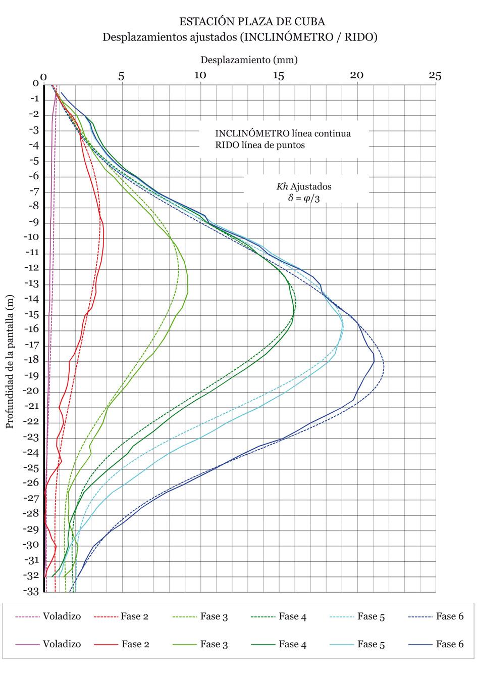 Cálculo Retrospectivo Del Coeficiente De Balasto Horizontal