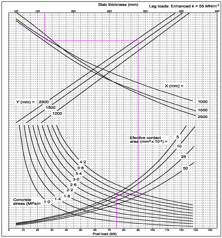 Contribución Al Estudio De Espesores De Soleras De Hormigón